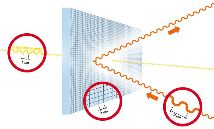 Princip funkce pokovení v izolačním skle.